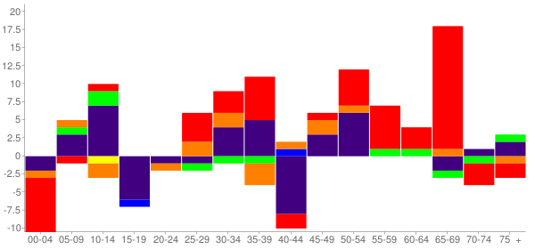 Graph: Change in Population between 2000 and 2010, by Age and Race - Alderson, Oklahoma - Census Viewer