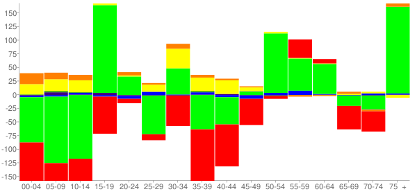 Graph: Change in Population between 2000 and 2010, by Age and Race - Markham, Illinois - Census Viewer