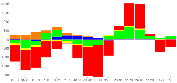 Graph: Change in Population between 2000 and 2010, by Age and Race - Lansing, Michigan - Census Viewer