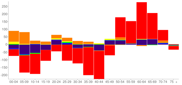 Graph: Change in Population between 2000 and 2010, by Age and Race - Pawnee County, Oklahoma - Census Viewer