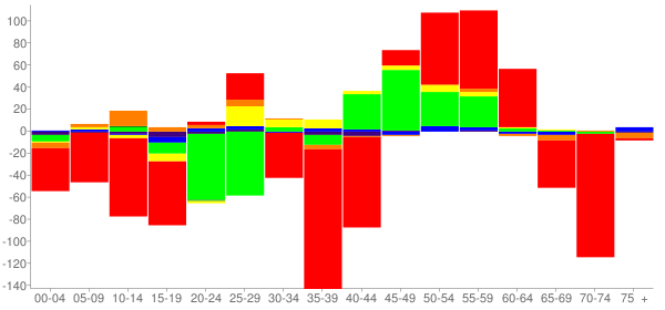 Graph: Change in Population between 2000 and 2010, by Age and Race - Robinson, Illinois - Census Viewer