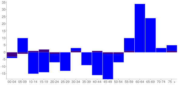 Graph: Change in Population between 2000 and 2010, by Age and Hispanic or Latino Origin - East Galesburg, Illinois - Census Viewer
