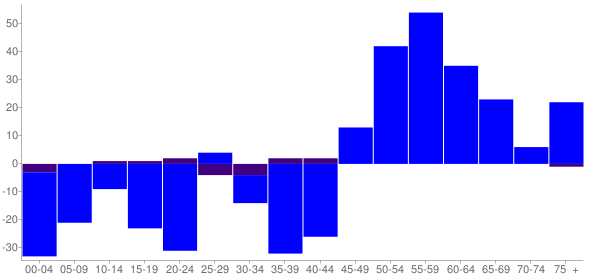 Graph: Change in Population between 2000 and 2010, by Age and Hispanic or Latino Origin - Woodworth, Louisiana - Census Viewer