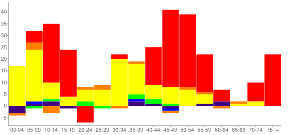 Graph: Change in Population between 2000 and 2010, by Age and Race - Capron, Illinois - Census Viewer