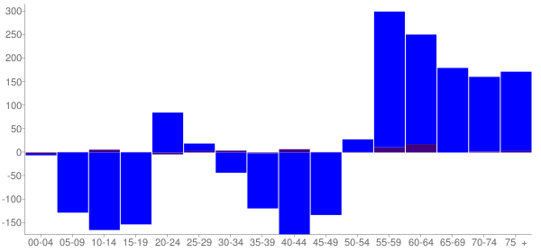 Graph: Change in Population between 2000 and 2010, by Age and Hispanic or Latino Origin - Ferry County, Washington - Census Viewer