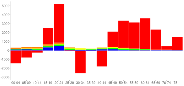 Graph: Change in Population between 2000 and 2010, by Age and Race - Tolland County, Connecticut - Census Viewer