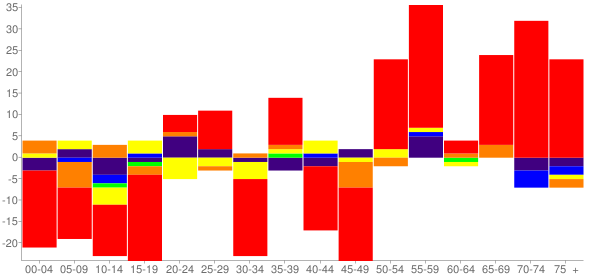 Graph: Change in Population between 2000 and 2010, by Age and Race - Dallesport (North Dallas), Washington - Census Viewer