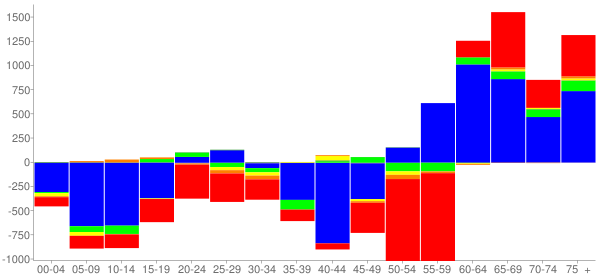 Graph: Change in Population between 2000 and 2010, by Age and Race - Cerritos (Dairy Valley), California - Census Viewer