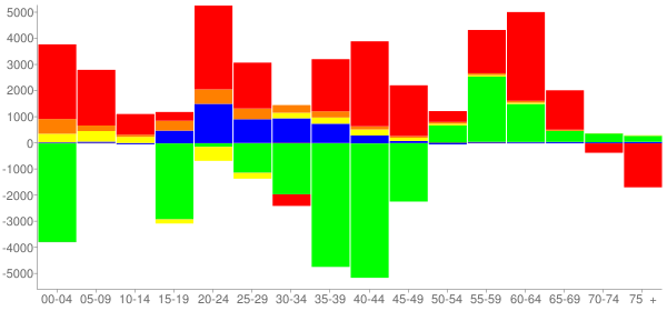 Graph: Change in Population between 2000 and 2010, by Age and Race - Atlanta, Georgia - Census Viewer