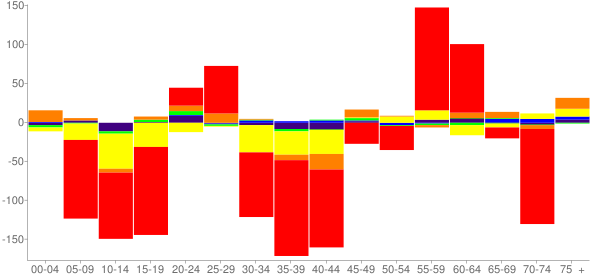 Graph: Change in Population between 2000 and 2010, by Age and Race - Truth Or Consequences, New Mexico - Census Viewer