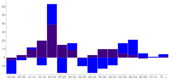 Graph: Change in Population between 2000 and 2010, by Age and Hispanic or Latino Origin - Goodwell, Oklahoma - Census Viewer