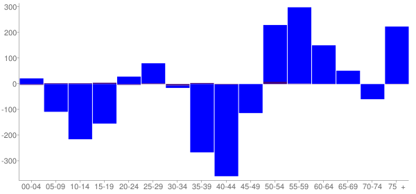 Graph: Change in Population between 2000 and 2010, by Age and Hispanic or Latino Origin - Lake County, Minnesota - Census Viewer