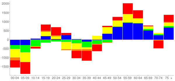 Graph: Change in Population between 2000 and 2010, by Age and Race - West Covina, California - Census Viewer