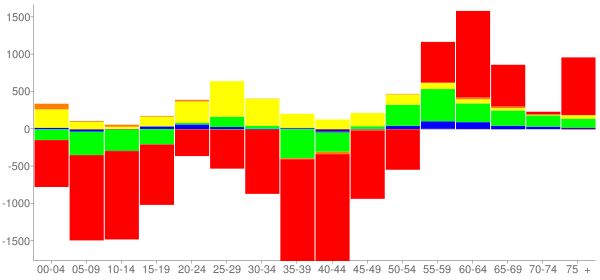 Graph: Change in Population between 2000 and 2010, by Age and Race - Kenner, Louisiana - Census Viewer