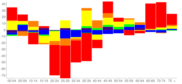 Graph: Change in Population between 2000 and 2010, by Age and Race - Rosemont, Illinois - Census Viewer