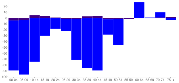 Graph: Change in Population between 2000 and 2010, by Age and Hispanic or Latino Origin - Bull Valley, Illinois - Census Viewer