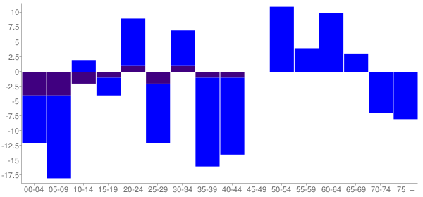 Graph: Change in Population between 2000 and 2010, by Age and Hispanic or Latino Origin - Donovan, Illinois - Census Viewer