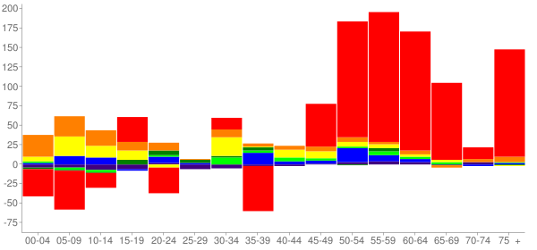 Graph: Change in Population between 2000 and 2010, by Age and Race - Sumner, Washington - Census Viewer