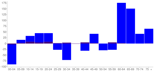 Graph: Change in Population between 2000 and 2010, by Age and Hispanic or Latino Origin - Barrington Hills, Illinois - Census Viewer