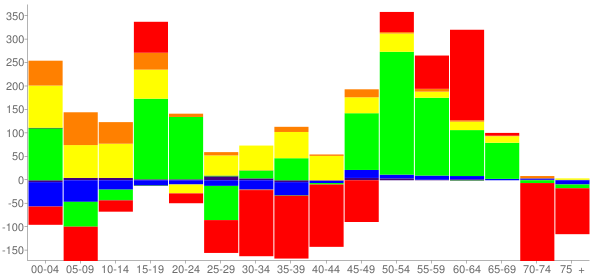Graph: Change in Population between 2000 and 2010, by Age and Race - Statesville, North Carolina - Census Viewer
