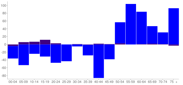 Graph: Change in Population between 2000 and 2010, by Age and Hispanic or Latino Origin - Pocola, Oklahoma - Census Viewer
