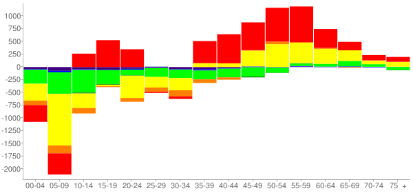 Graph: Change in Population between 2000 and 2010, by Age and Race - Lynwood, California - Census Viewer