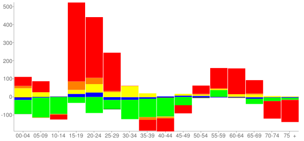 Graph: Change in Population between 2000 and 2010, by Age and Race - West Chester, Pennsylvania - Census Viewer