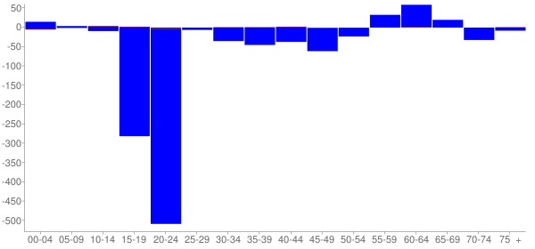 Graph: Change in Population between 2000 and 2010, by Age and Hispanic or Latino Origin - Clarion, Pennsylvania - Census Viewer