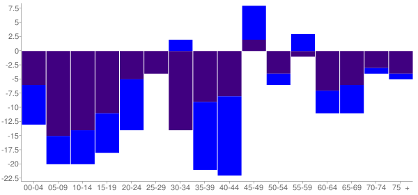 Graph: Change in Population between 2000 and 2010, by Age and Hispanic or Latino Origin - Parker, Washington - Census Viewer