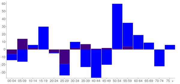 Graph: Change in Population between 2000 and 2010, by Age and Hispanic or Latino Origin - Waterloo, Indiana - Census Viewer