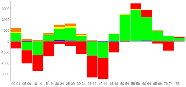 Graph: Change in Population between 2000 and 2010, by Age and Race - Augusta-Richmond County (Remainder), Georgia - Census Viewer