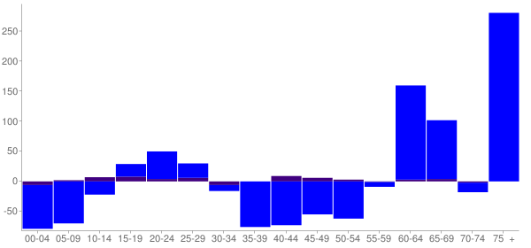 Graph: Change in Population between 2000 and 2010, by Age and Hispanic or Latino Origin - Olympia Fields, Illinois - Census Viewer