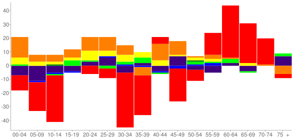 Graph: Change in Population between 2000 and 2010, by Age and Race - Krebs, Oklahoma - Census Viewer