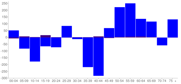 Graph: Change in Population between 2000 and 2010, by Age and Hispanic or Latino Origin - Wadena County, Minnesota - Census Viewer