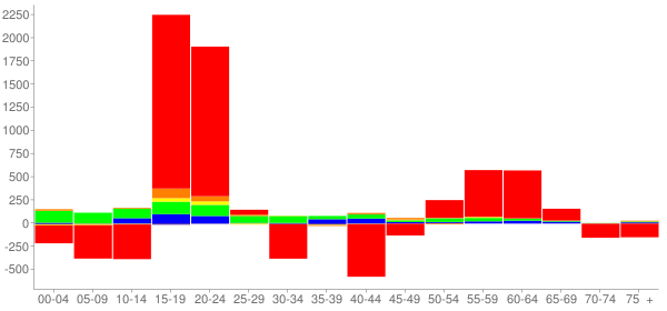 Graph: Change in Population between 2000 and 2010, by Age and Race - Burlington, Vermont - Census Viewer