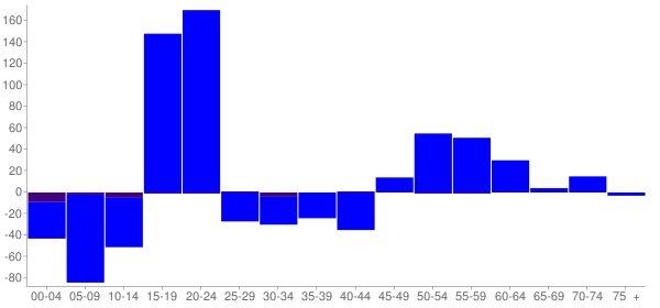 Graph: Change in Population between 2000 and 2010, by Age and Hispanic or Latino Origin - Livingston, Alabama - Census Viewer