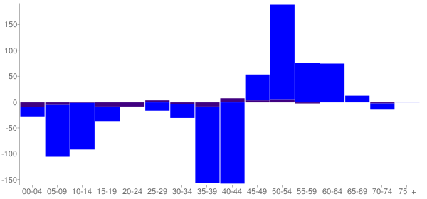 Graph: Change in Population between 2000 and 2010, by Age and Hispanic or Latino Origin - Charles Mix County, South Dakota - Census Viewer