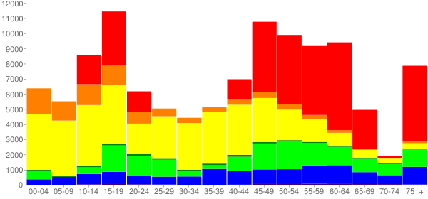 Graph: Change in Population between 2000 and 2010, by Age and Race - Las Vegas, Nevada - Census Viewer