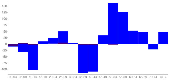 Graph: Change in Population between 2000 and 2010, by Age and Hispanic or Latino Origin - Freeburg, Illinois - Census Viewer