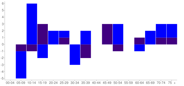 Graph: Change in Population between 2000 and 2010, by Age and Hispanic or Latino Origin - Coleta, Illinois - Census Viewer