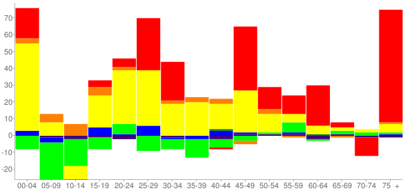 Graph: Change in Population between 2000 and 2010, by Age and Race - Lake Placid, Florida - Census Viewer