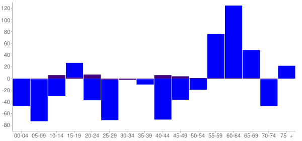 Graph: Change in Population between 2000 and 2010, by Age and Hispanic or Latino Origin - Newton Falls, Ohio - Census Viewer