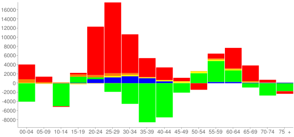 Graph: Change in Population between 2000 and 2010, by Age and Race - District of Columbia - Census Viewer