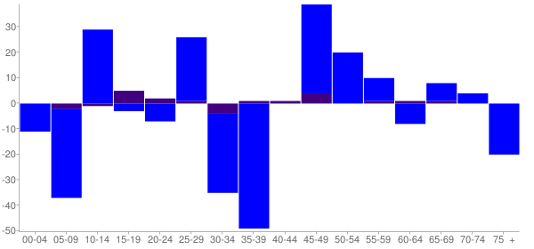 Graph: Change in Population between 2000 and 2010, by Age and Hispanic or Latino Origin - Forreston, Illinois - Census Viewer