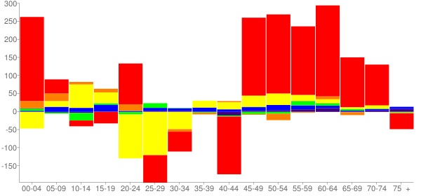 Graph: Change in Population between 2000 and 2010, by Age and Race - Yell County, Arkansas - Census Viewer