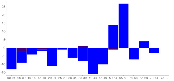 Graph: Change in Population between 2000 and 2010, by Age and Hispanic or Latino Origin - Hale, Missouri - Census Viewer