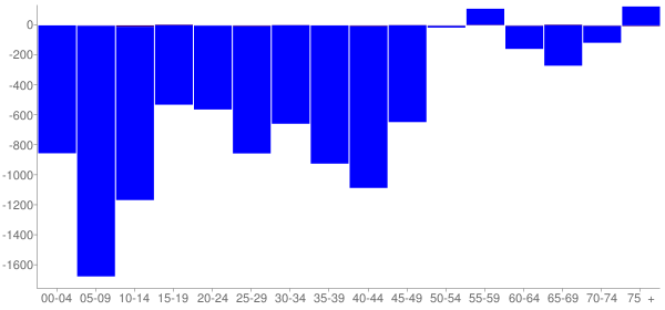 Graph: Change in Population between 2000 and 2010, by Age and Hispanic or Latino Origin - East Cleveland, Ohio - Census Viewer