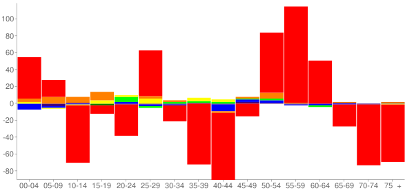 Graph: Change in Population between 2000 and 2010, by Age and Race - Flora, Illinois - Census Viewer