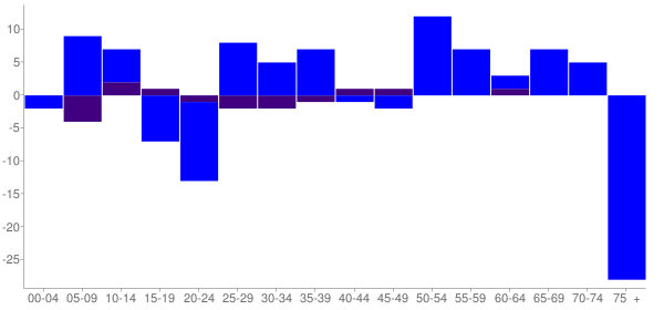 Graph: Change in Population between 2000 and 2010, by Age and Hispanic or Latino Origin - Seatonville, Illinois - Census Viewer