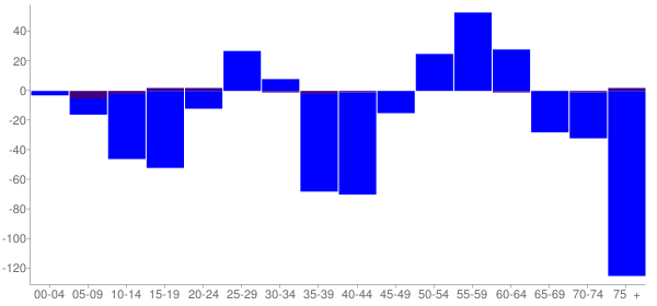 Graph: Change in Population between 2000 and 2010, by Age and Hispanic or Latino Origin - Crystal Falls, Michigan - Census Viewer